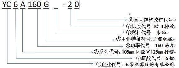 玉柴发动机型号编制规则